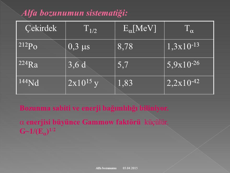 Alfa bozunumun sistematiği: Çekirdek T1/2 E[MeV] T 212Po 0,3 s 8,78